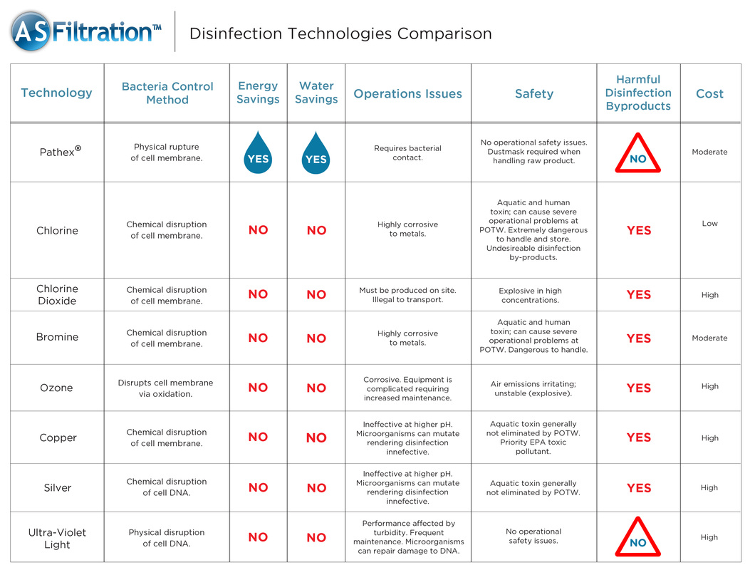 Water Disinfection Technologies Comparison Chart